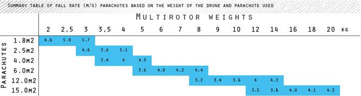 rescue-parachute-drone-table